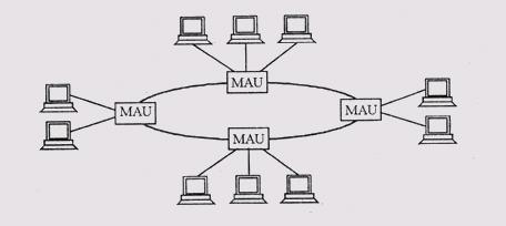 Звездно-кольцевая топология сети Token-Ring