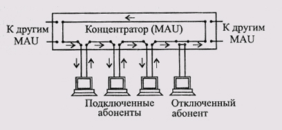 Соединение абонентов сети Token-Ring в кольцо с помощью концентратора (MAU)